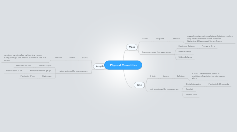 Mind Map: Physical Quantities