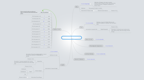 Mind Map: Physical Qualities and Units