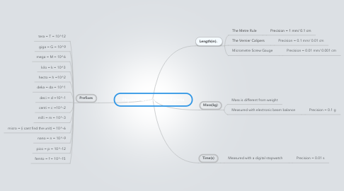 Mind Map: Physical Quantities and Units