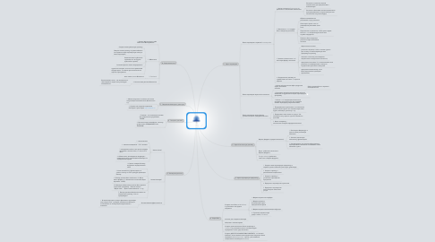 Mind Map: ПривлечениеТРАФИКА