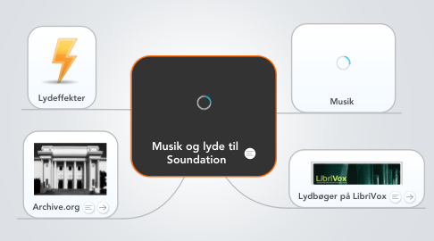 Mind Map: Musik og lyde til  Soundation