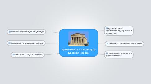 Mind Map: Архитектура и скульптура Древней Греции