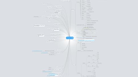 Mind Map: TT Assen 2.0