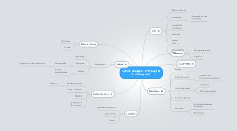"""Mind Map: LUCIE-Gruppe:""""Wertung-in Erzähltexten"""""""