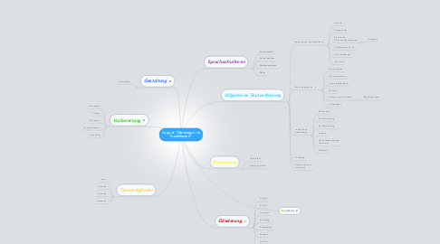 "Mind Map: Copy of ""Wertungen - in Erzähltexten"""