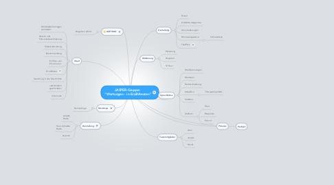 """Mind Map: JASPER-Gruppe:  """"Wertungen - in Erzähltexten"""""""