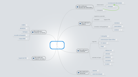 Mind Map: Grammaire Orthographe Vocabulaire