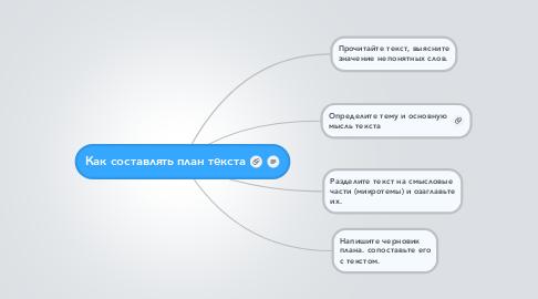 Mind Map: Как составлять план текста