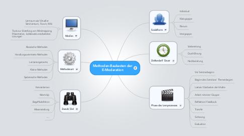 Mind Map: Methoden-Baukasten der E-Moderation