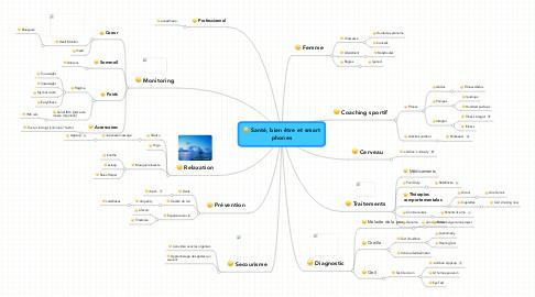 Mind Map: Santé, bien être et smartphones