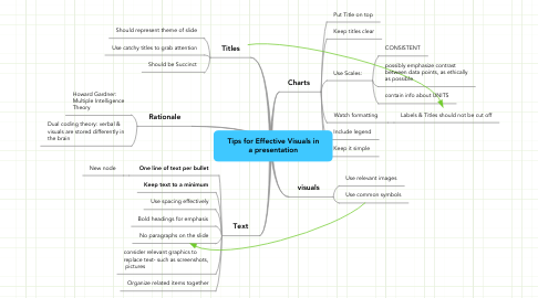 Mind Map: Tips for Effective Visuals in a presentation