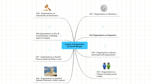 Mind Map: Images of Organization by Gareth Morgan