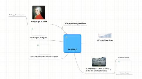 Mind Map: SALZBURG
