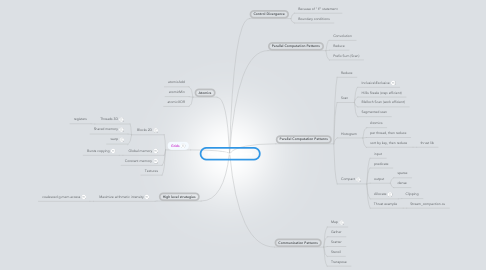 Mind Map: Parallel Programming