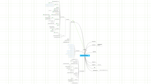 Mind Map: Project Tracking System