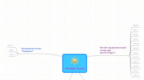 Mind Map: Летний отдых