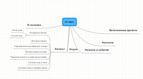 Mind Map: ari-aqua