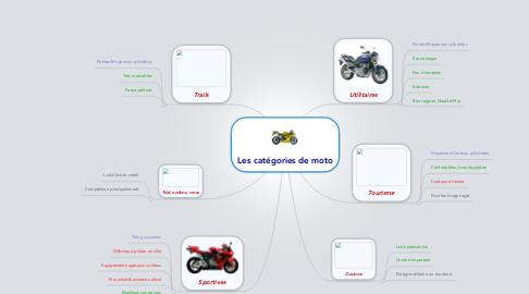 Mind Map: Les catégories de moto