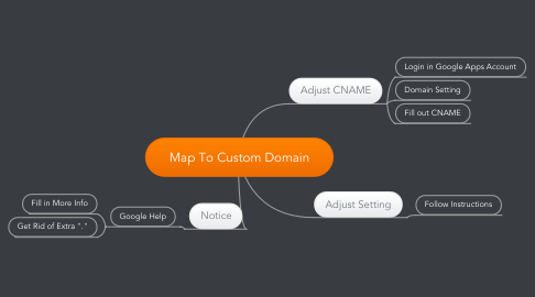 Mind Map: Map To Custom Domain
