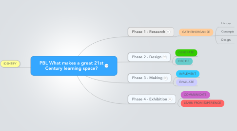 Mind Map: PBL What makes a great 21st