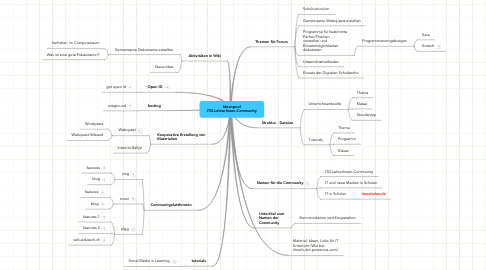 Mind Map: Ideenpool ITG-LehrerInnen-Community