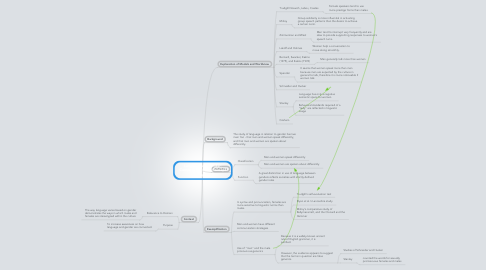 Mind Map: Language and Gender: Components of the Concept Paper