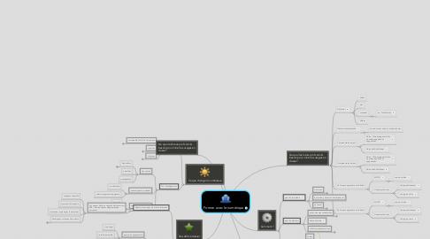 Mind Map: Former avec le numérique
