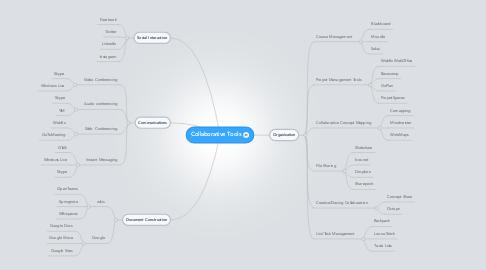 Mind Map: Collaborative Tools