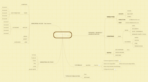 Mind Map: WEBOPERA ASBL CARREFOUR