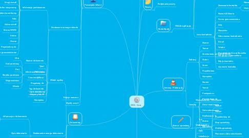 Mind Map: CRM - Core
