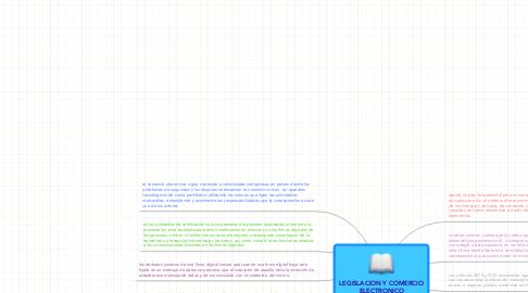 Mind Map: LEGISLACION Y COMERCIOELECTRONICO