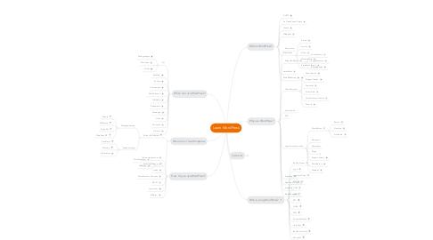 Mind Map: Learn WordPress