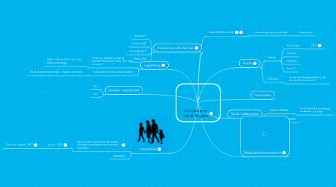 Mind Map: Kvindekamp Ida & Regitze