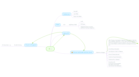 Mind Map: The Reformation