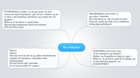 Mind Map: Ro i Kahytten