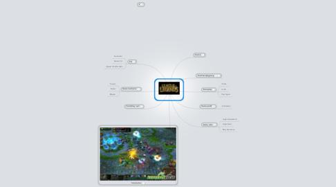 Mind Map: League Of Legends
