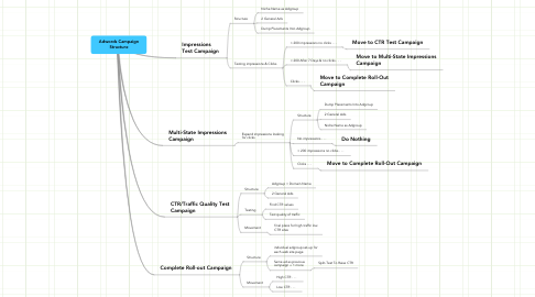 Mind Map: Adwords CampaignStructure