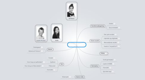 Mind Map: The SIMS2 Pets