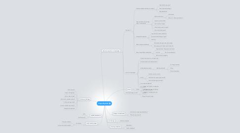 Mind Map: Ungearbejdsløs