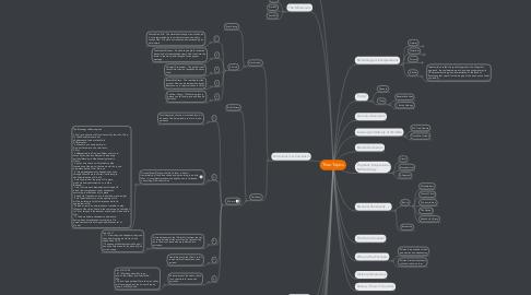 Mind Map: TheoTopics