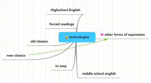 Mind Map: technologies