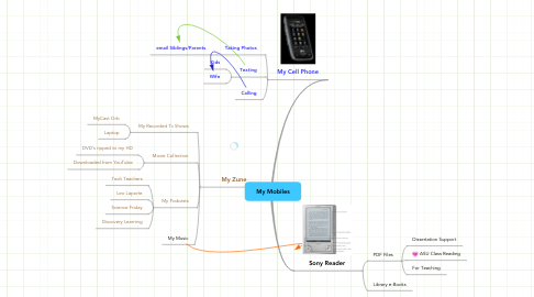 Mind Map: My Mobiles