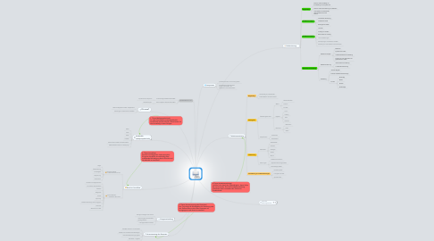 Mind Map: lerneffektiv