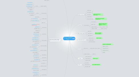 "Mind Map: Команда ""ТРИУМФ"" Блок 2."