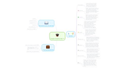Mind Map: Google: Empresa líder