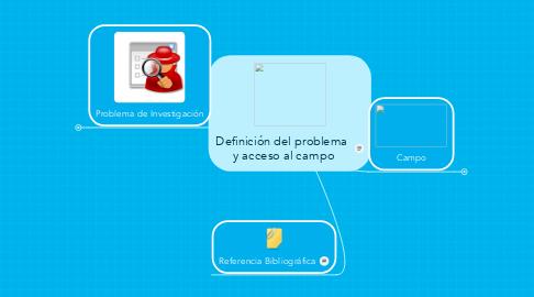 Mind Map: Definición del problema  y acceso al campo
