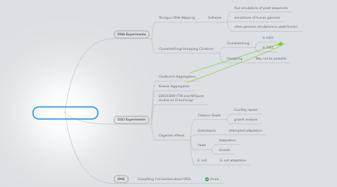 Mind Map: Dissertation Project Plan