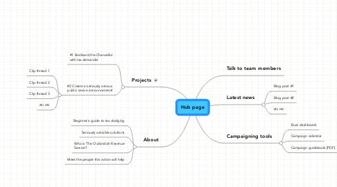 Mind Map: Hub page