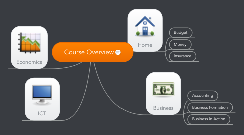 Mind Map: Course Overview