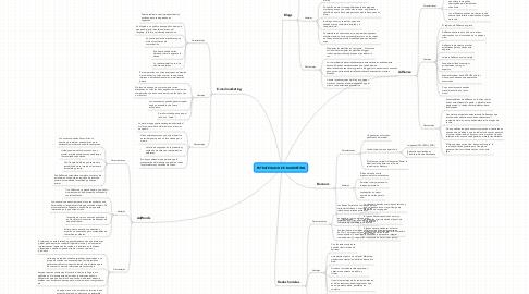 Mind Map: ESTRATEGIAS DE E-MARKETING